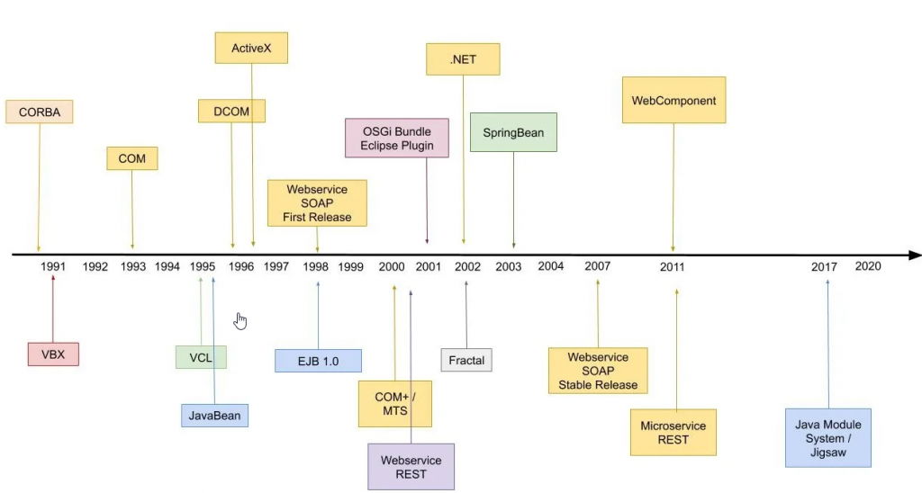 Timeline: Komponentenmodelle wie CORBA, DCOM und JavaBeans